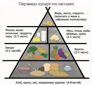 правильное питание для малышей